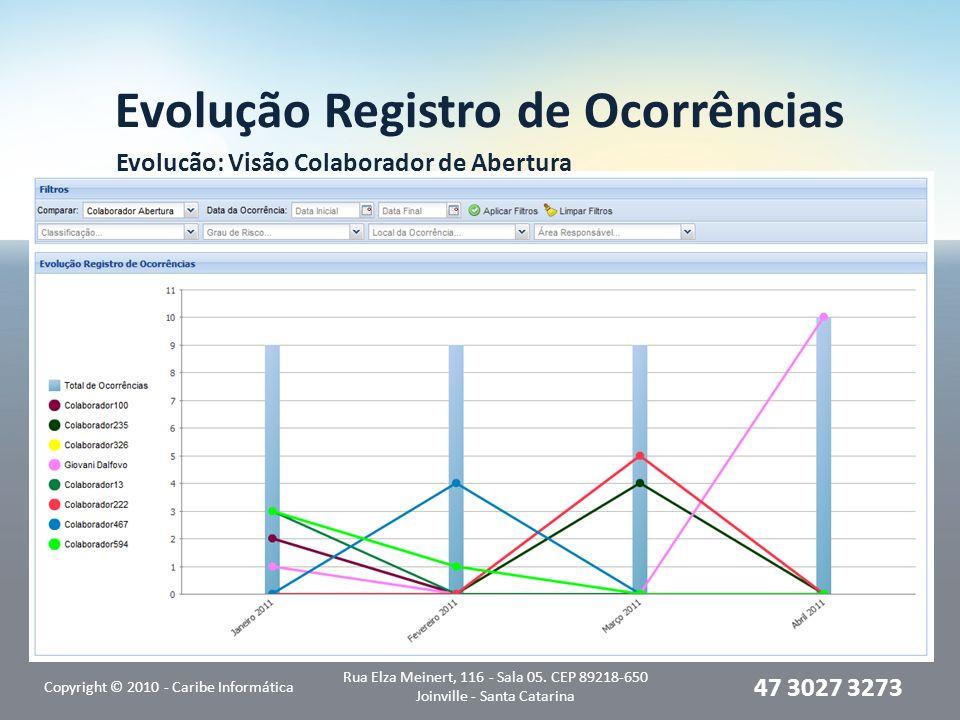 Evolução Registro de Ocorrências