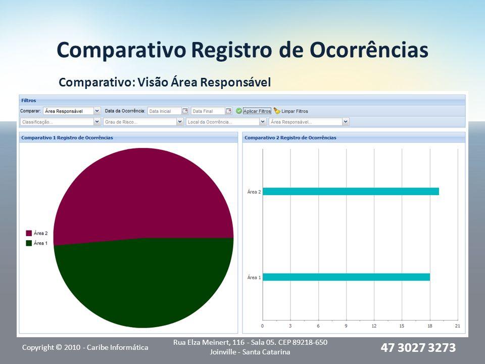 Comparativo Registro de Ocorrências