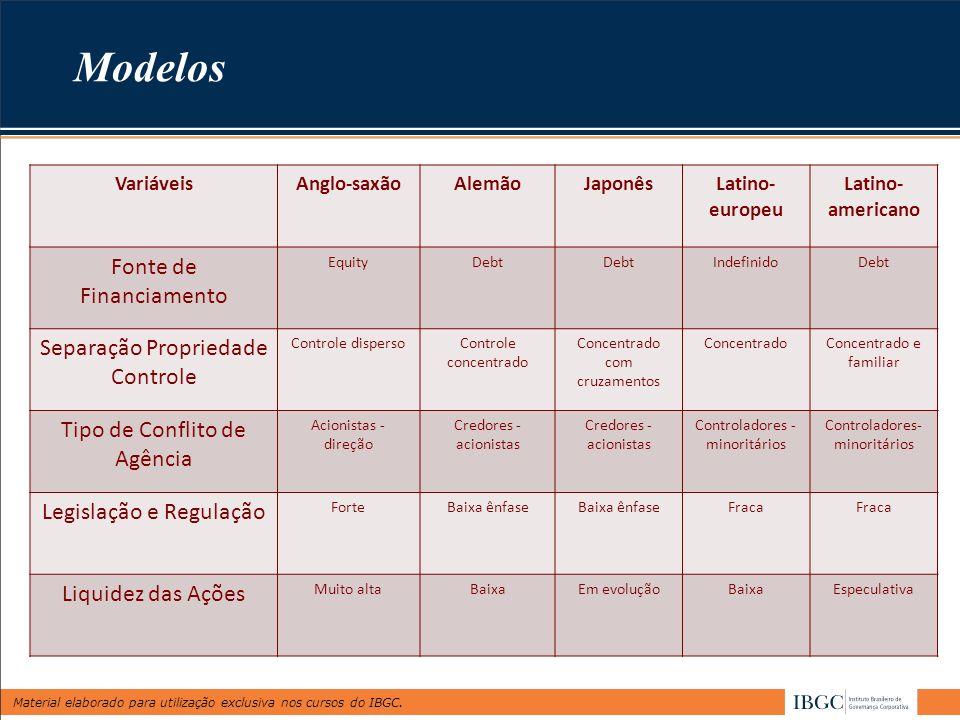Modelos Fonte de Financiamento Separação Propriedade Controle