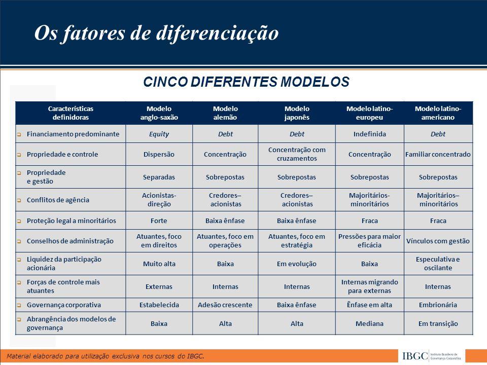 Os fatores de diferenciação