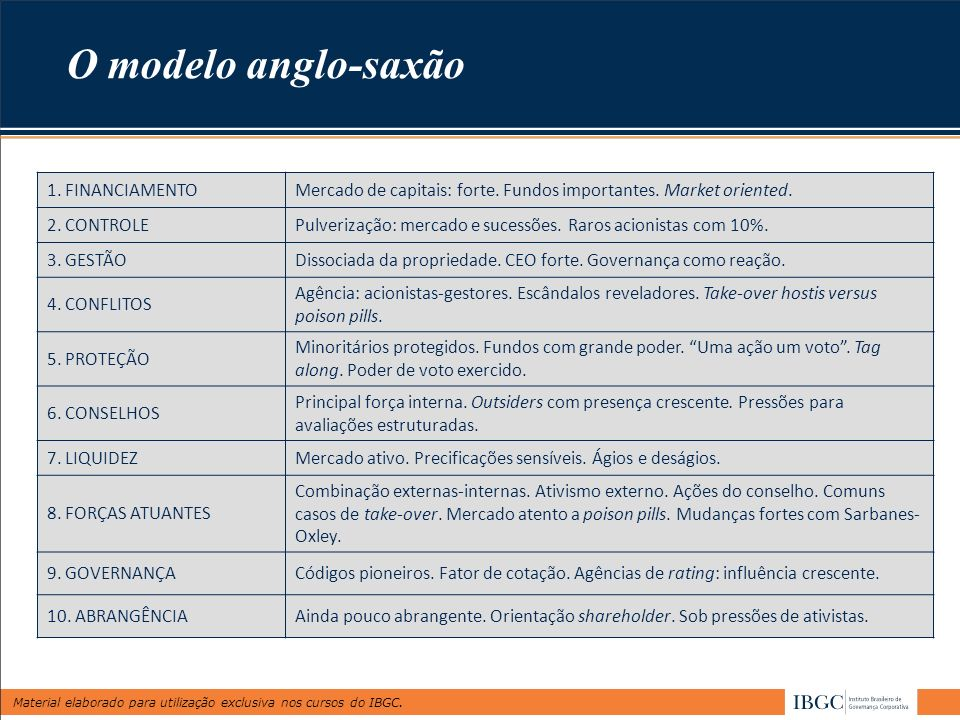 O modelo anglo-saxão 1. FINANCIAMENTO