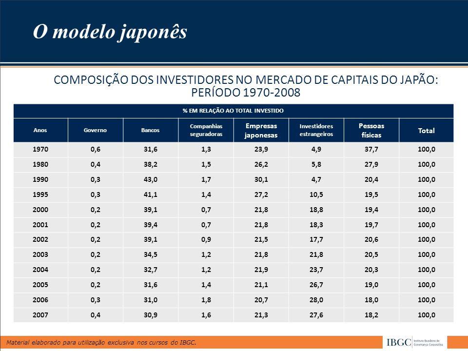 O modelo japonês COMPOSIÇÃO DOS INVESTIDORES NO MERCADO DE CAPITAIS DO JAPÃO: PERÍODO 1970-2008. % EM RELAÇÃO AO TOTAL INVESTIDO.