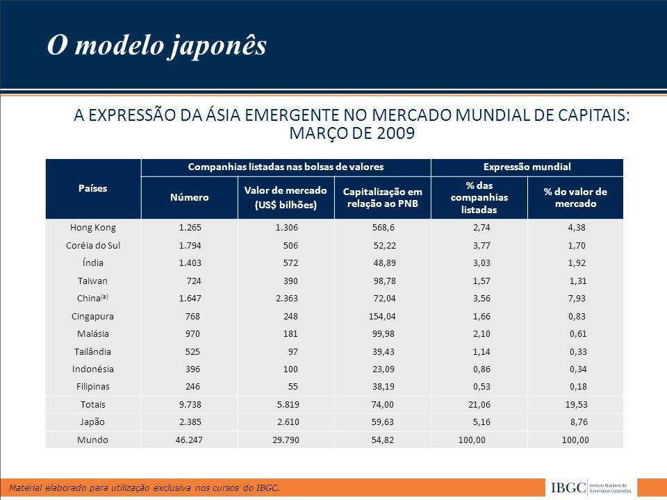 O modelo japonês A EXPRESSÃO DA ÁSIA EMERGENTE NO MERCADO MUNDIAL DE CAPITAIS: MARÇO DE 2009. Países.