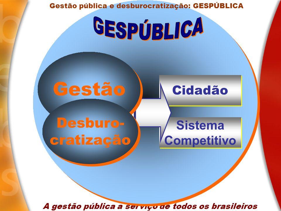 Gestão GESPÚBLICA Desburo- cratização Cidadão Sistema Competitivo