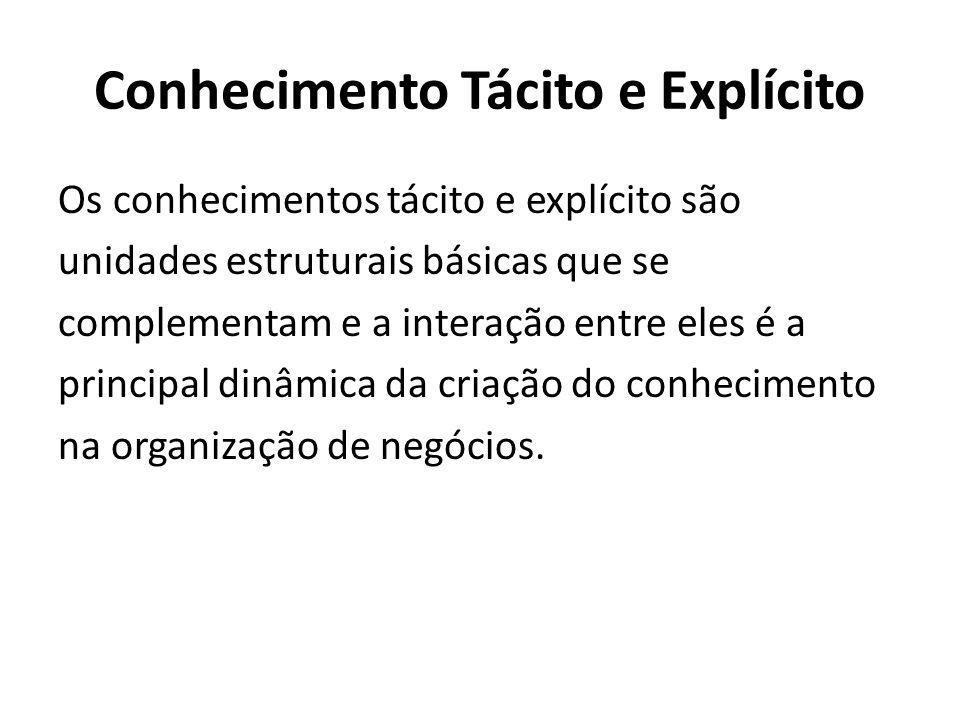 Conhecimento Tácito e Explícito