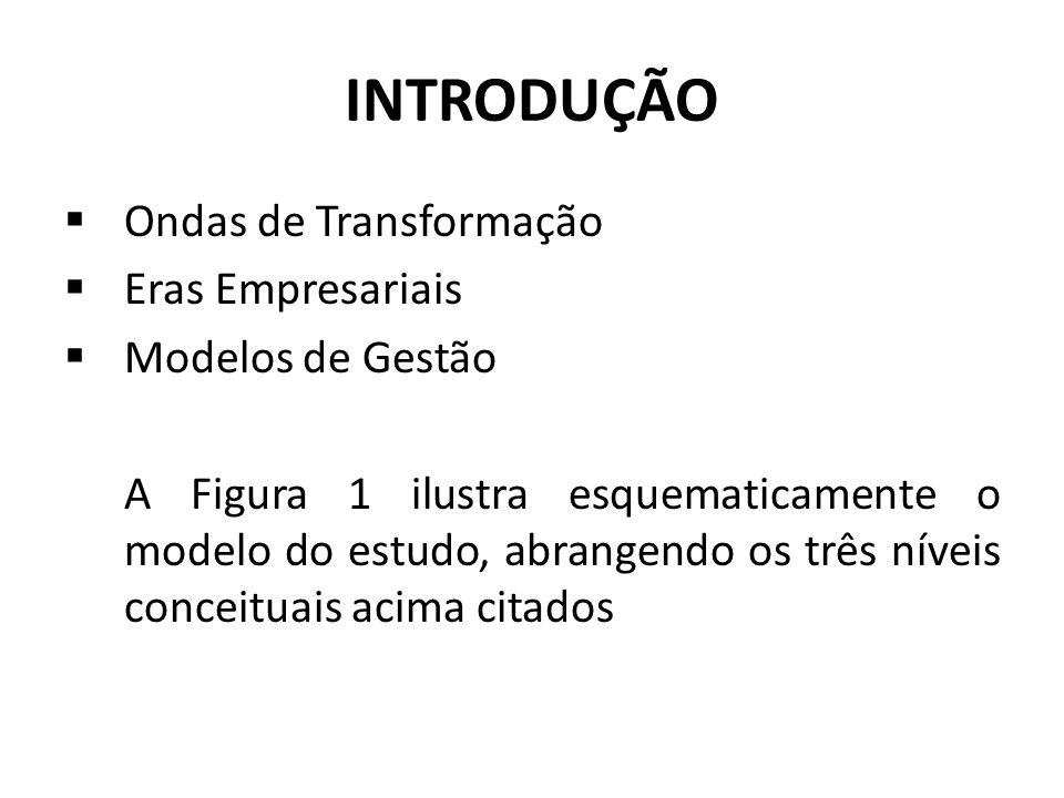 INTRODUÇÃO Ondas de Transformação Eras Empresariais Modelos de Gestão
