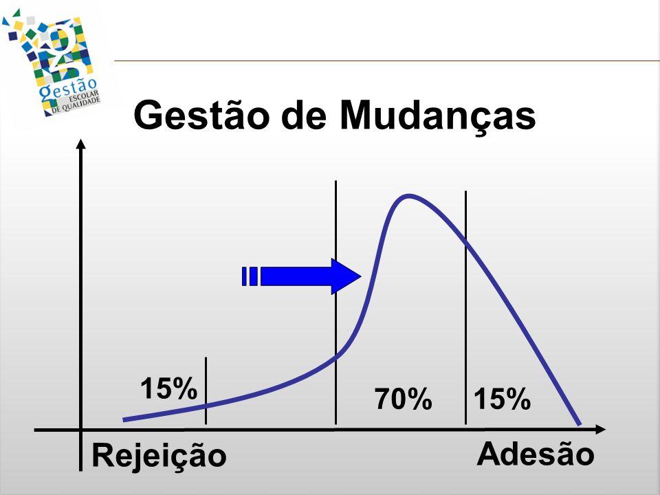 Gestão de Mudanças 15% 70% 15% Rejeição Adesão