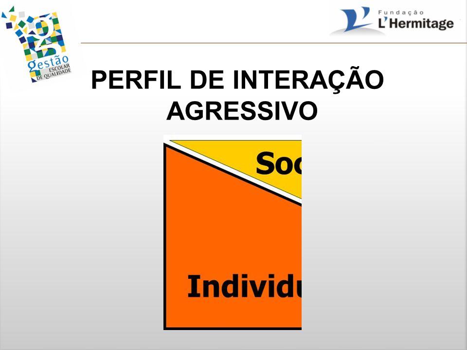 PERFIL DE INTERAÇÃO AGRESSIVO