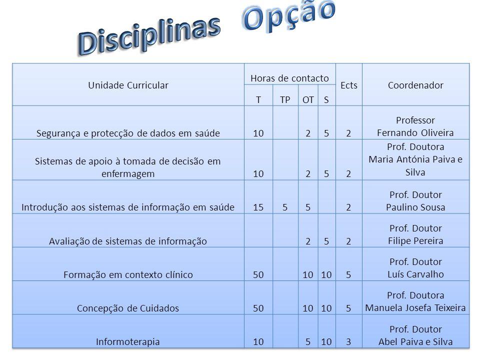 Disciplinas Opção Unidade Curricular Horas de contacto Ects