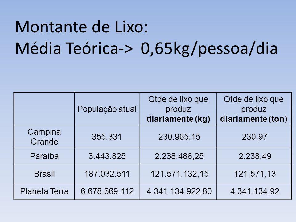 Média Teórica-> 0,65kg/pessoa/dia