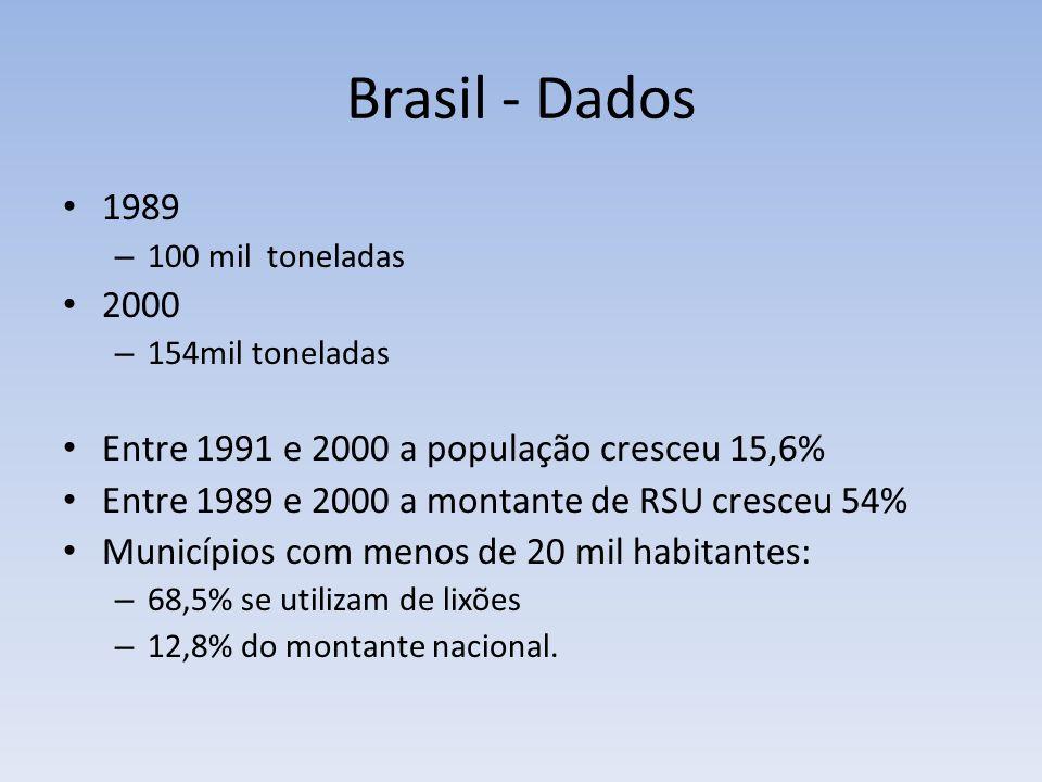 Brasil - Dados 1989 2000 Entre 1991 e 2000 a população cresceu 15,6%