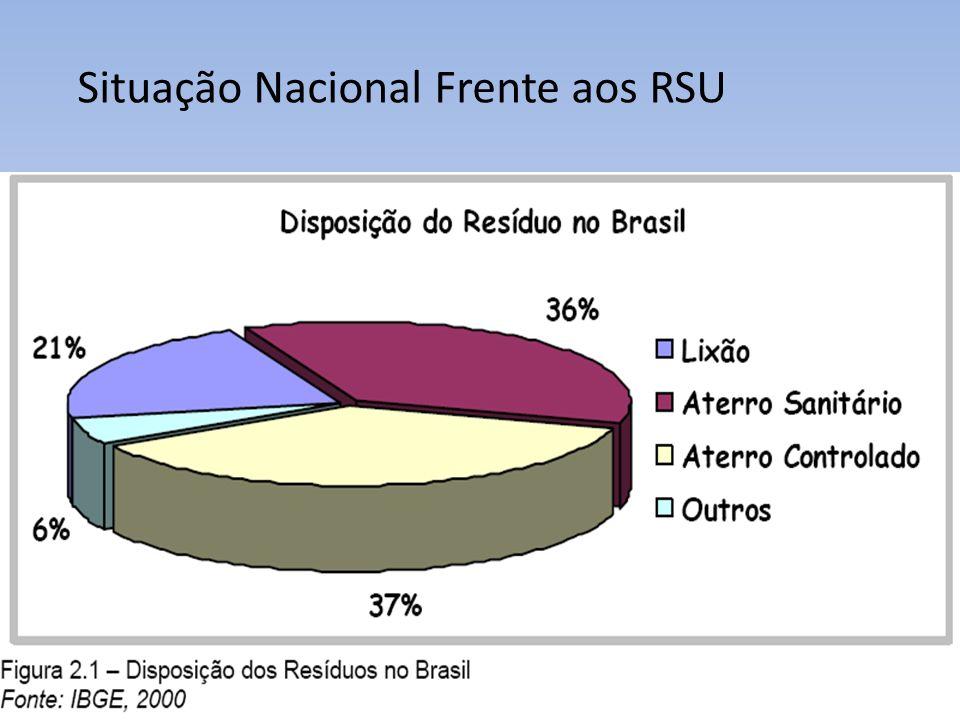Situação Nacional Frente aos RSU