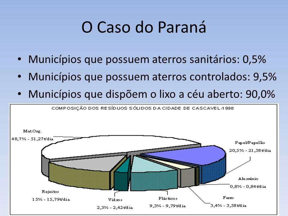 O Caso do Paraná Municípios que possuem aterros sanitários: 0,5%
