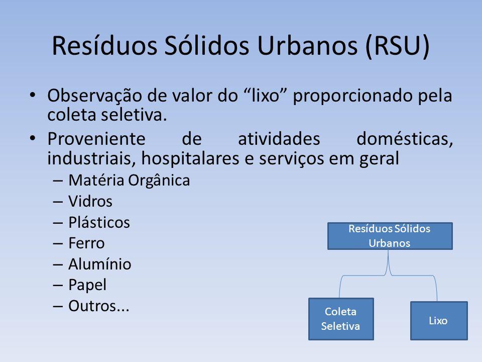 Resíduos Sólidos Urbanos (RSU)