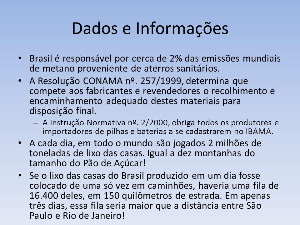 Dados e Informações Brasil é responsável por cerca de 2% das emissões mundiais de metano proveniente de aterros sanitários.