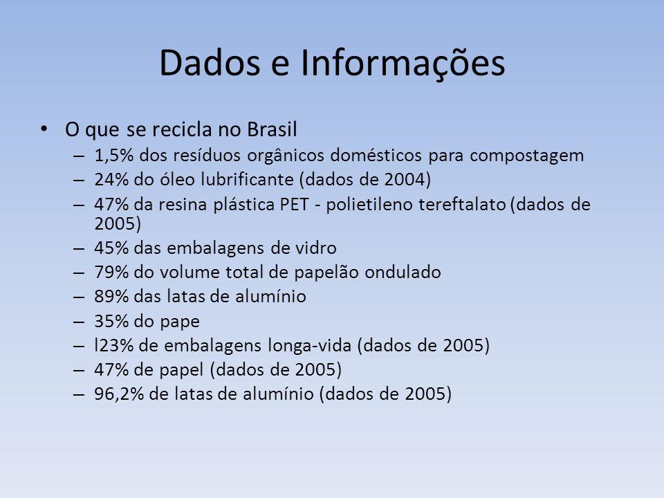 Dados e Informações O que se recicla no Brasil