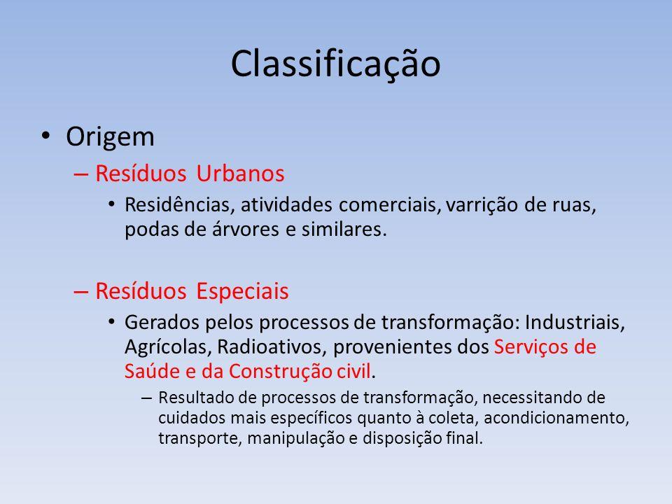 Classificação Origem Resíduos Urbanos Resíduos Especiais