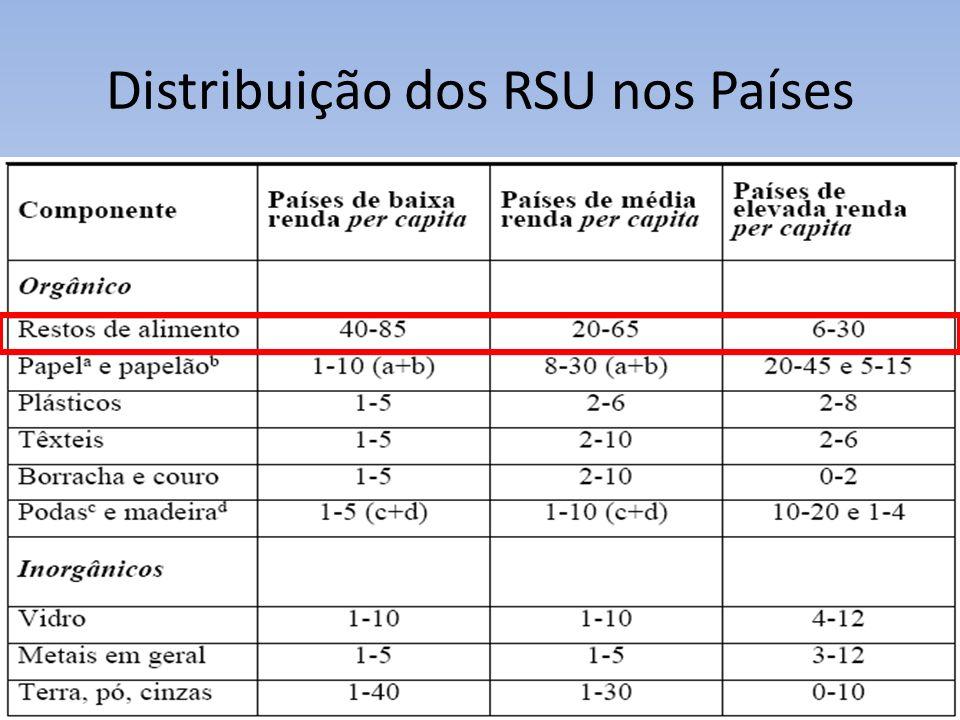 Distribuição dos RSU nos Países