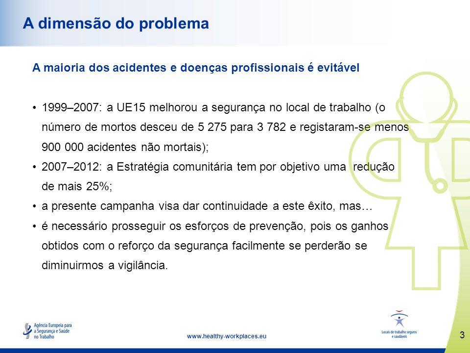A dimensão do problema A maioria dos acidentes e doenças profissionais é evitável.