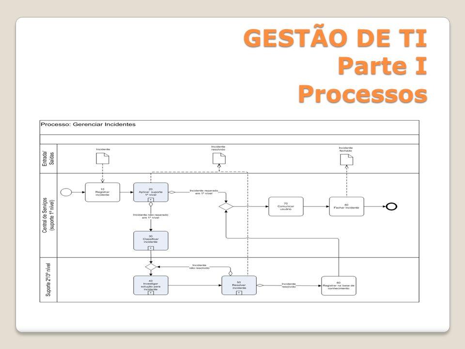 GESTÃO DE TI Parte I Processos