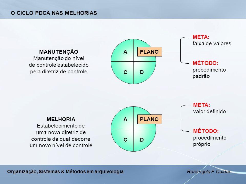 O CICLO PDCA NAS MELHORIAS