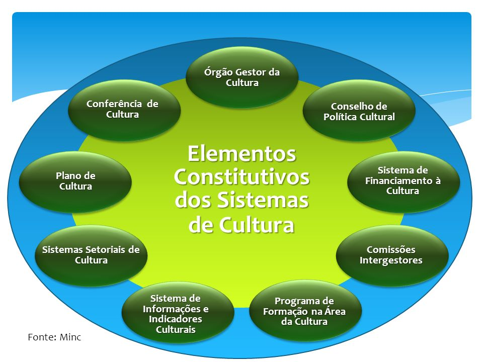 Elementos Constitutivos dos Sistemas de Cultura