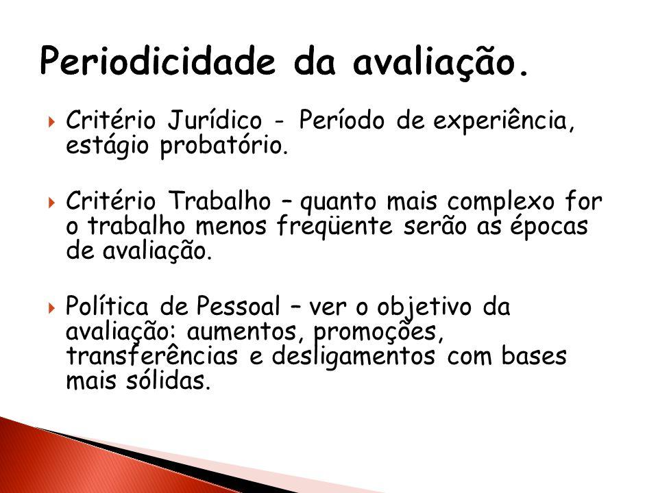 Periodicidade da avaliação.
