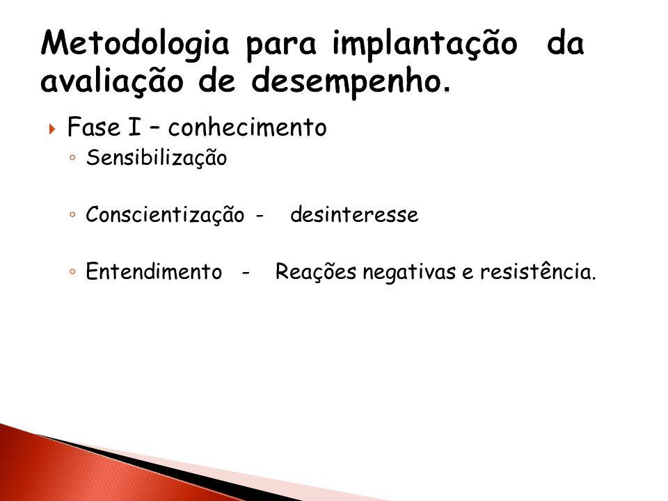 Metodologia para implantação da avaliação de desempenho.