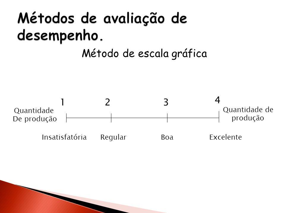 Métodos de avaliação de desempenho.