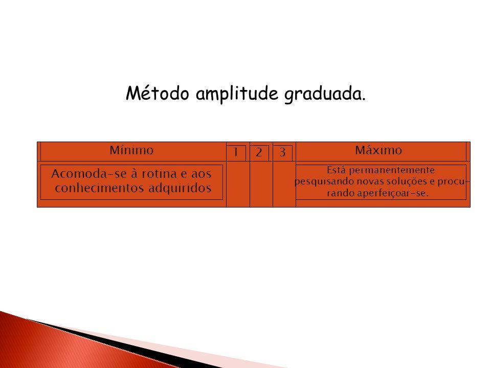 Método amplitude graduada.