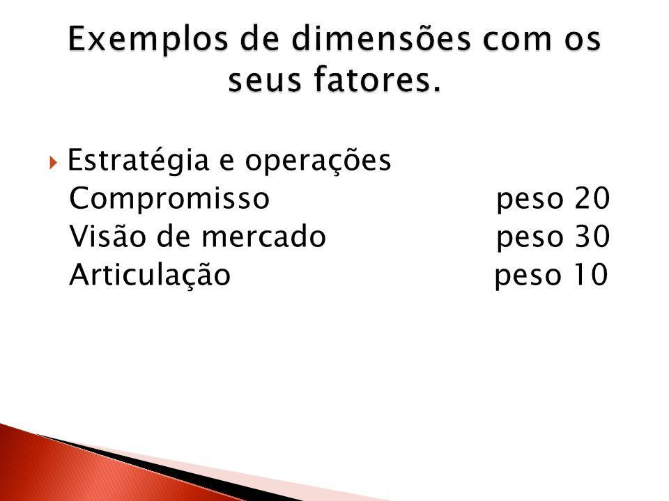 Exemplos de dimensões com os seus fatores.