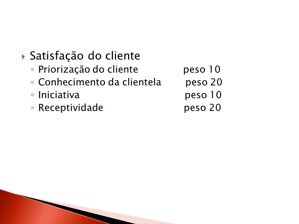 Satisfação do cliente Priorização do cliente peso 10