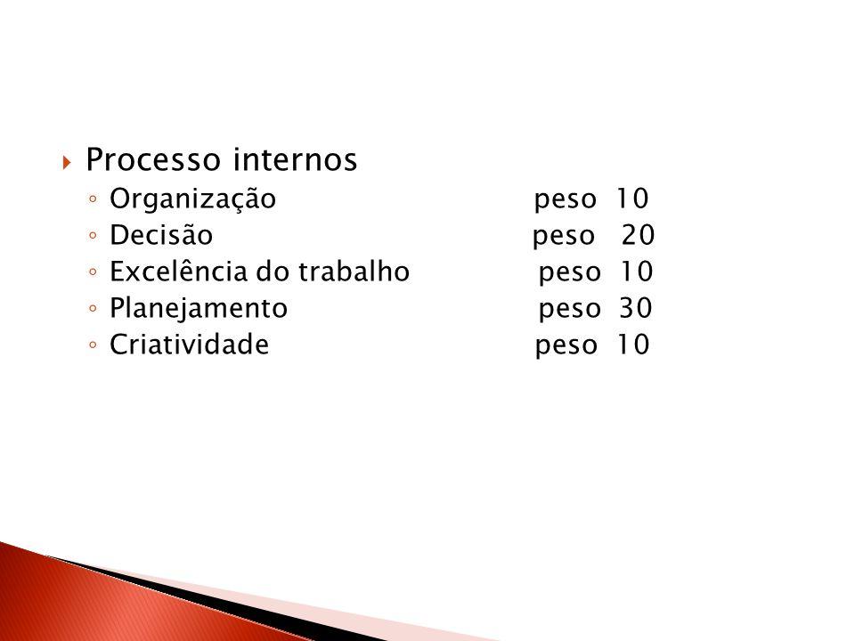 Processo internos Organização peso 10 Decisão peso 20