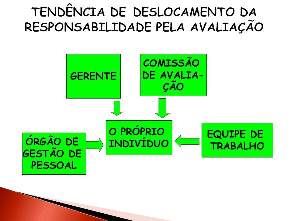 TENDÊNCIA DE DESLOCAMENTO DA RESPONSABILIDADE PELA AVALIAÇÃO