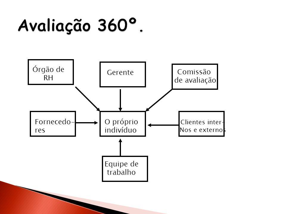 Avaliação 360º. Órgão de RH Gerente Comissão de avaliação Fornecedo-