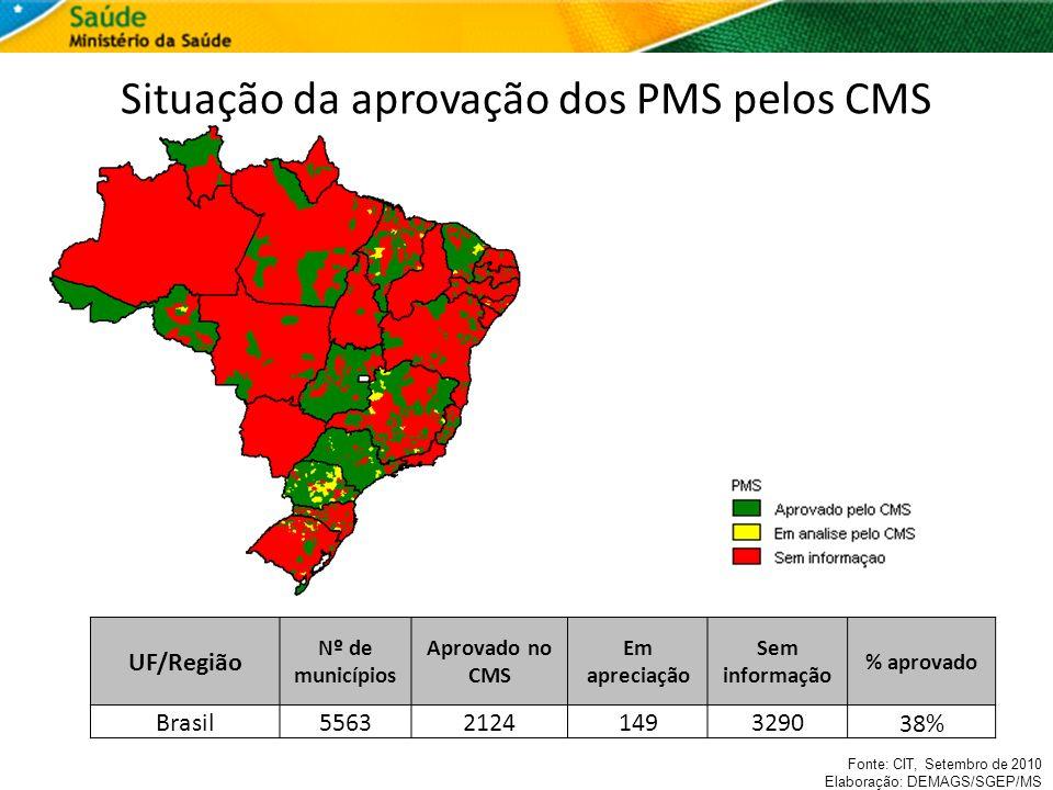 Situação da aprovação dos PMS pelos CMS