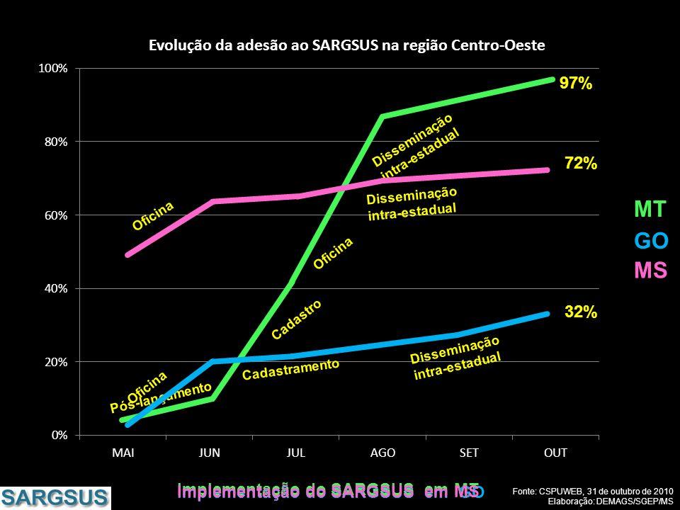 MT GO MS 97% 72% 32% Implementação do SARGSUS em MT