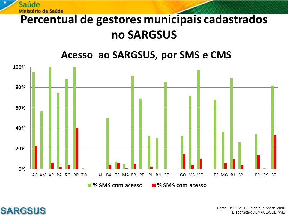 Percentual de gestores municipais cadastrados no SARGSUS