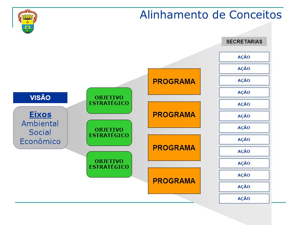 Eixos Ambiental Social Econômico