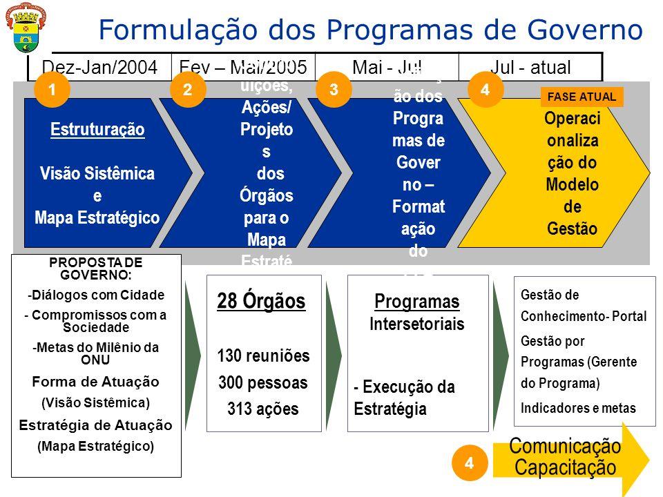 Formulação dos Programas de Governo