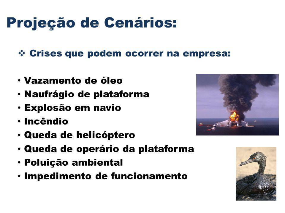 Projeção de Cenários: Crises que podem ocorrer na empresa: