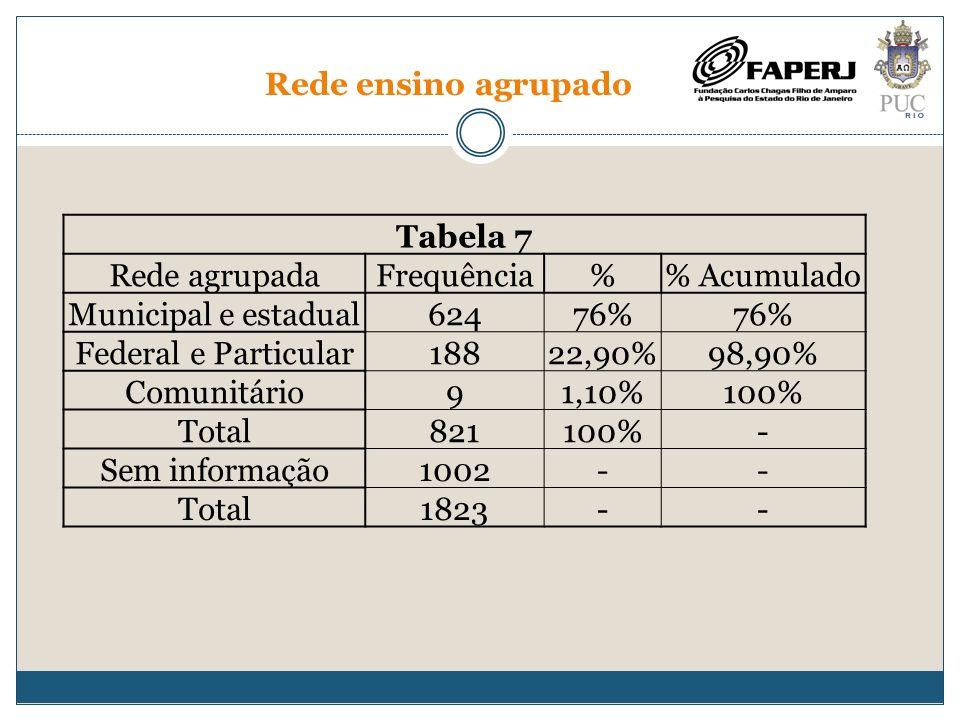 Rede ensino agrupado Tabela 7. Rede agrupada. Frequência. % % Acumulado. Municipal e estadual.