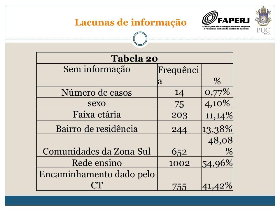 Lacunas de informação Tabela 20