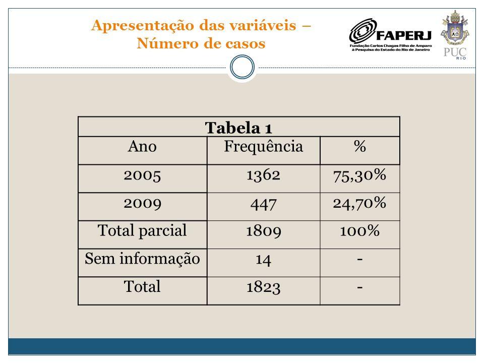 Apresentação das variáveis – Número de casos