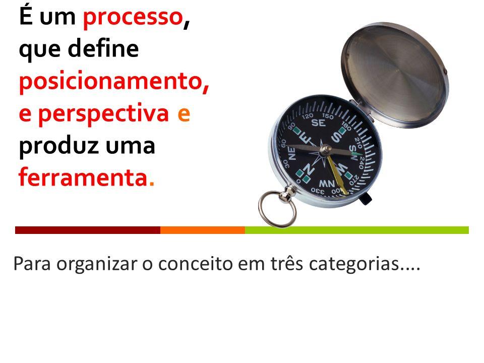 É um processo, que define posicionamento, e perspectiva e produz uma ferramenta.