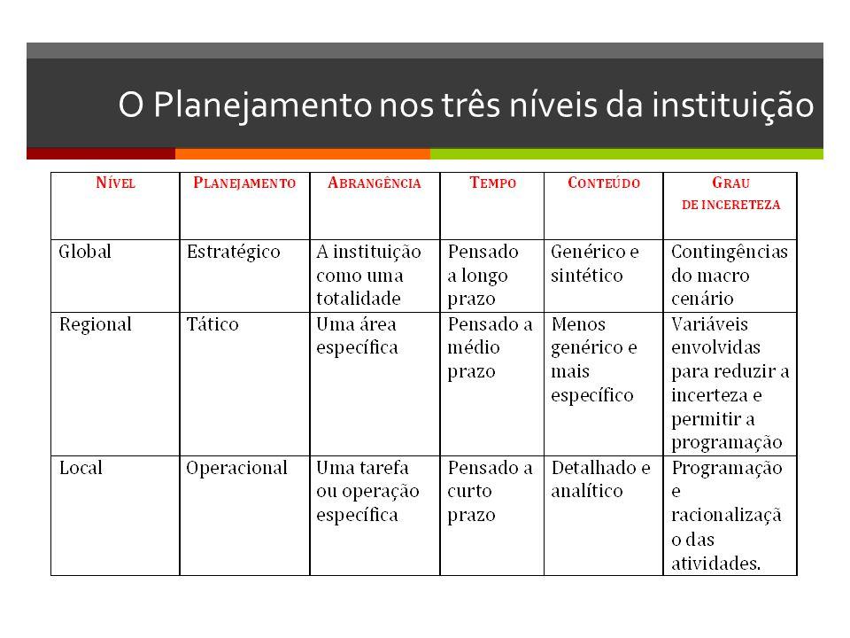 O Planejamento nos três níveis da instituição