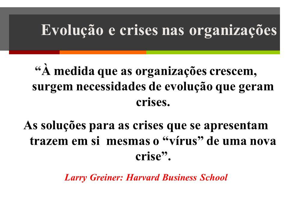 Evolução e crises nas organizações