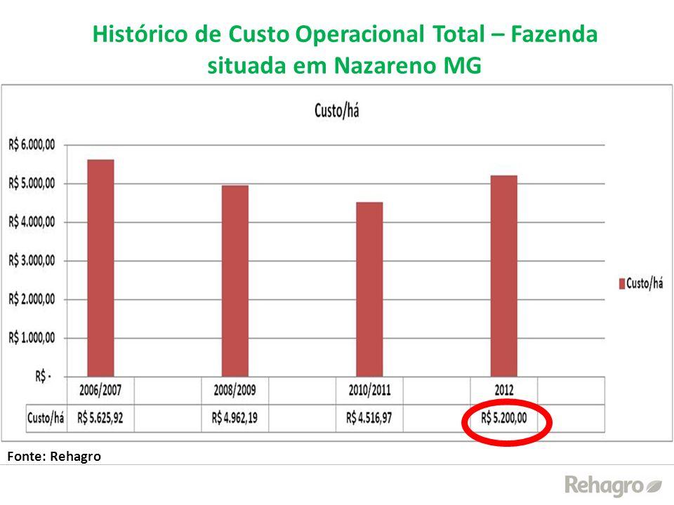 Histórico de Custo Operacional Total – Fazenda situada em Nazareno MG