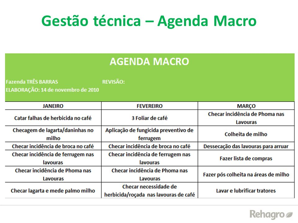 Gestão técnica – Agenda Macro