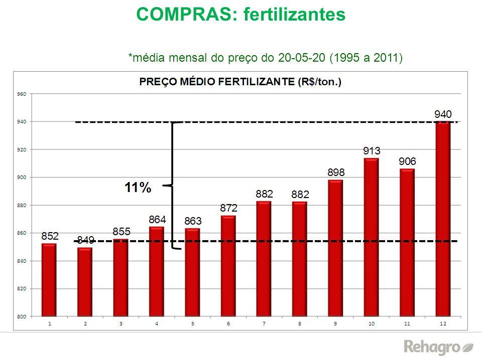 COMPRAS: fertilizantes